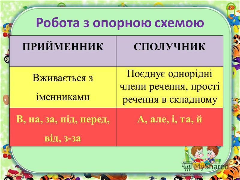 Робота з опорною схемою ПРИЙМЕННИКСПОЛУЧНИК Вживається з іменниками Поєднує однорідні члени речення, прості речення в складному В, на, за, під, перед, від, з-за А, але, і, та, й