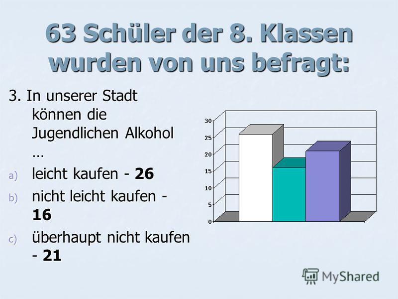 63 Schüler der 8. Klassen wurden von uns befragt: 3. In unserer Stadt können die Jugendlichen Alkohol … a) leicht kaufen - 26 b) nicht leicht kaufen - 16 c) überhaupt nicht kaufen - 21