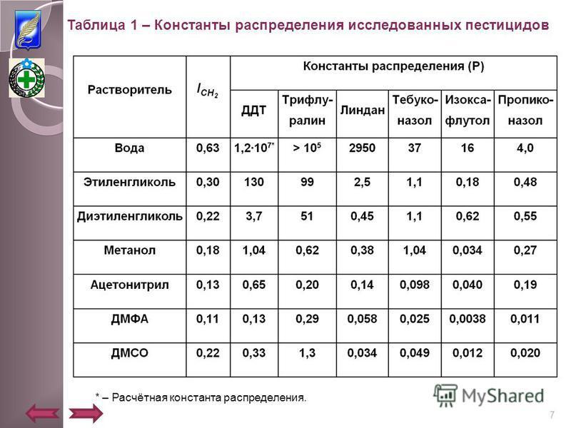Таблица 1 – Константы распределения исследованных пестицидов * – Расчётная константа распределения. 7