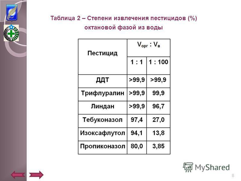 Таблица 2 – Степени извлечения пестицидов (%) октановой фазой из воды 8