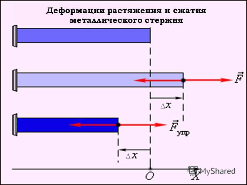 Деформации растяжения и сжатия металлического стержня