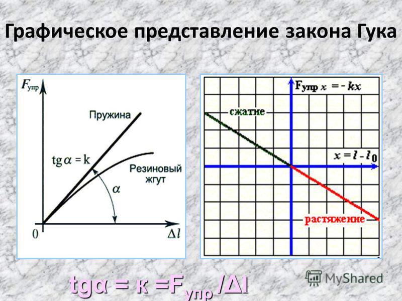 Графическое представление закона Гука tgα = к =F упр /Δ l