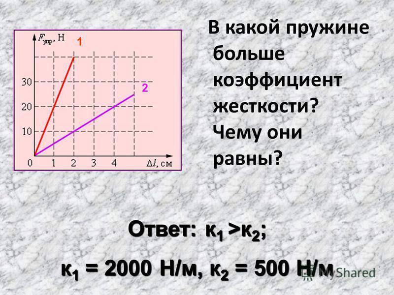 В какой пружине больше коэффициент жесткости? Чему они равны? Ответ: к 1 >к 2 ; к 1 = 2000 Н/м, к 2 = 500 Н/м 1 2