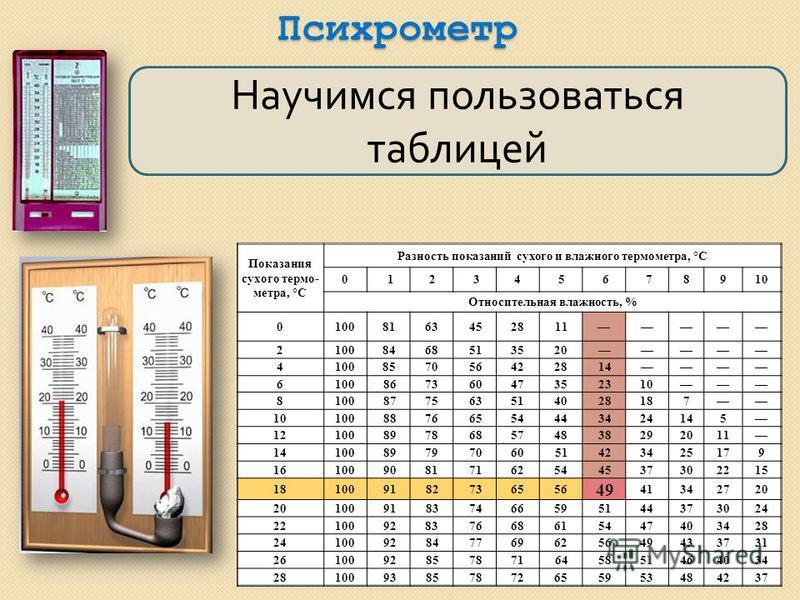 Психрометр Научимся пользоваться таблицей Показания сухого термо- метра, °С Разность показаний сухого и влажного термометра, °С 012345678910 Относительная влажность, % 01008163452811 21008468513520 4100857056422814 610086736047352310 8100877563514028