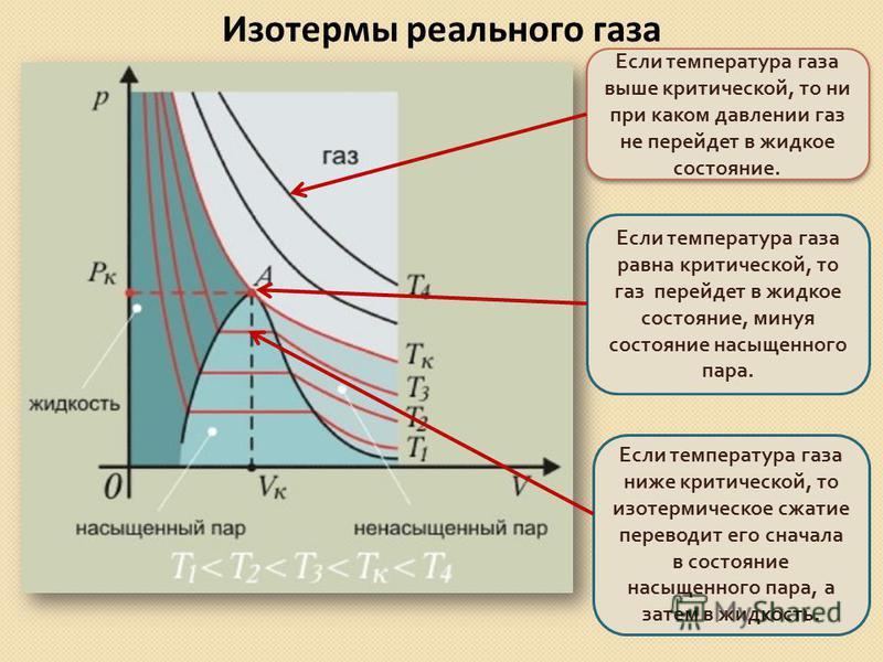 Изотермы реального газа Если температура газа выше критической, то ни при каком давлении газ не перейдет в жидкое состояние. Если температура газа равна критической, то газ перейдет в жидкое состояние, минуя состояние насыщенного пара. Если температу