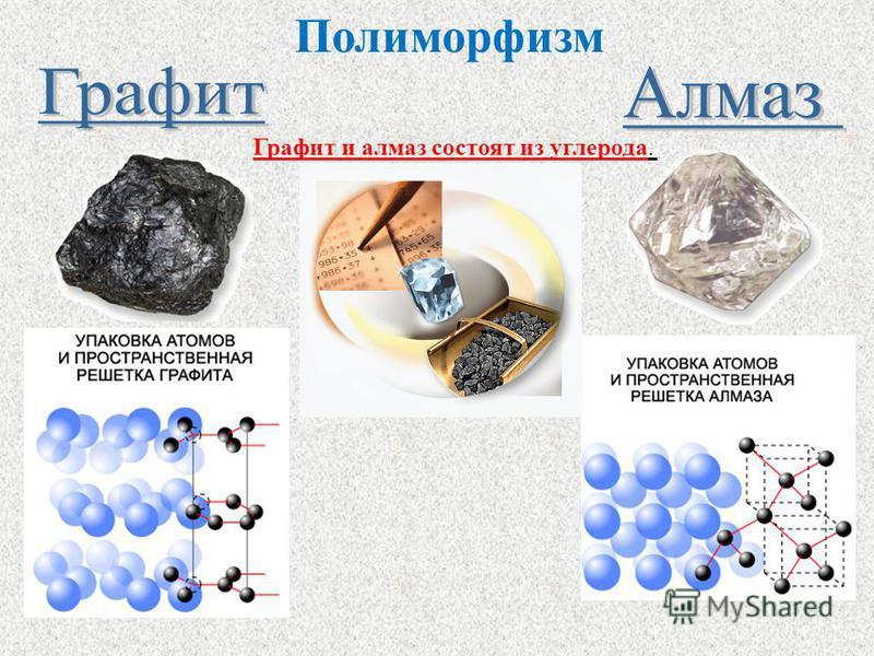 Атомы расположены упорядоченно в узлах кристаллической решетки Имеют форму правильных многогранников Анизатропны Анизотропия – это зависимость физических свойств от направления внутри вещества
