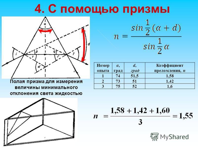 4. С помощью призмы Полая призма для измерения величины минимального отклонения света жидкостью Номер опыта α, град d, град Коэффициент преломления, n 17451,51,58 273511,42 375521,6