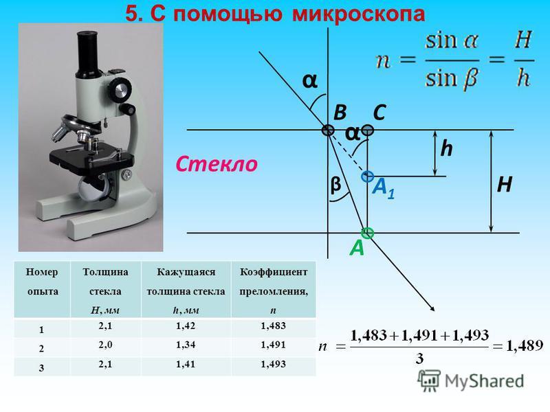 5. С помощью микроскопа α β А Стекло А1А1 α H h BC Номер опыта Толщина стекла Н, мм Кажущаяся толщина стекла h, мм Коэффициент преломления, n 1 2,11,421,483 2 2,01,341,491 3 2,11,411,493