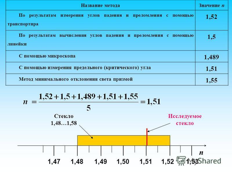 n 1,501,48 Стекло 1,48…1,58 Исследуемое стекло 1,491,471,511,521,53 Название метода Значение n По результатам измерения углов падения и преломления с помощью транспортира 1,52 По результатам вычисления углов падения и преломления с помощью линейки 1,