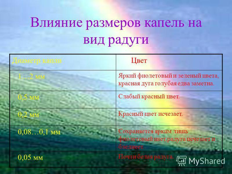 Влияние размеров капель на вид радуги Диаметр капли Цвет 1…2 мм Яркий фиолетовый и зеленый цвета, красная дуга голубая едва заметна. 0,5 мм Слабый красный цвет. 0,2 мм Красный цвет исчезает. 0,08…0,1 мм Сохраняется ярким лишь фиолетовый цвет,радуга и
