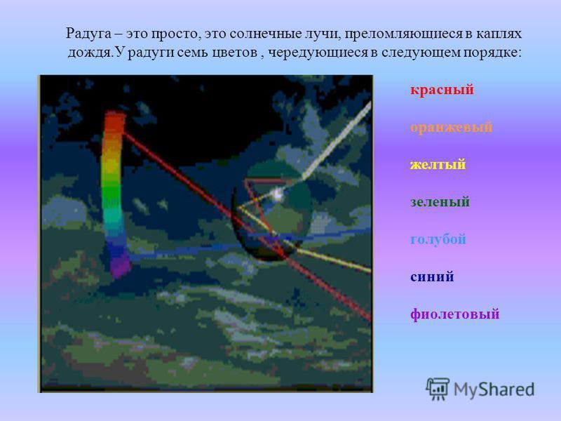 Радуга – это просто, это солнечные лучи, преломляющиеся в каплях дождя.У радуги семь цветов, чередующиеся в следующем порядке: красный оранжевый желтый зеленый голубой синий фиолетовый