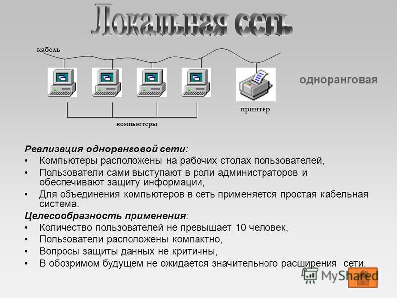 компьютеры кабель принтер одноранговая Реализация одноранговой сети: Компьютеры расположены на рабочих столах пользователей, Пользователи сами выступают в роли администраторов и обеспечивают защиту информации, Для объединения компьютеров в сеть приме