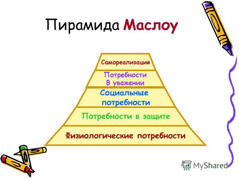 Пирамида Маслоу Потребности в защите Социальные потребности Потребности В уважении Самореализация Физиологические потребности