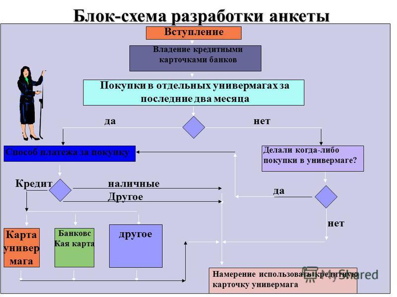 Блок-схема разработки