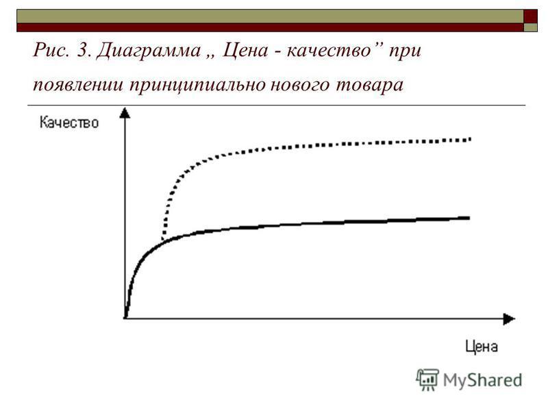 Рис. 3. Диаграмма Цена - качество при появлении принципиально нового товара