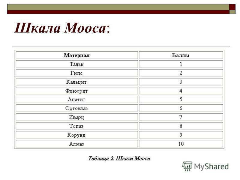 Шкала Мооса: