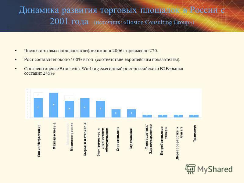 Динамика развития торговых площадок в России с 2001 года (источник: «Boston Consulting Group») Число торговых площадок в нефтехимии в 2006 г превысило 270. Рост составляет около 100% в год (соответствие европейским показателям). Согласно оценке Bruns