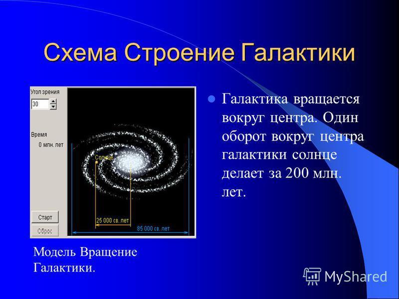 Строение Нашей Галактики Размеры Галактики: - диаметр диска Галактики около 30 кпк ( 100 000 световых лет), - толщина – около 1000 световых лет. Наша Галактика вид с боку.