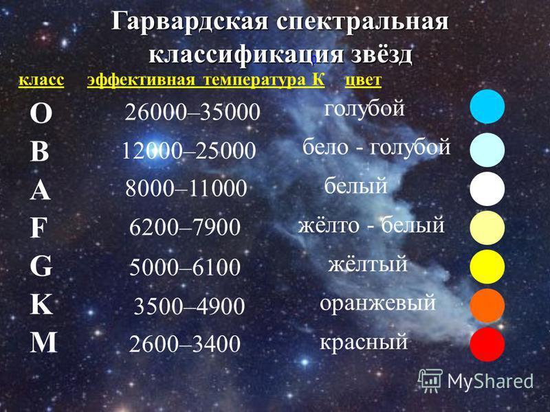 Гарвардская спектральная классификация звёзд O B A F G M K класс эффективная температура Кцвет 26000–35000 0 голубой 12000–25000 бело - голубой 8000–11000 белый 6200–7900 жёлто - белый 5000–6100 жёлтый 3500–4900 оранжевый 2600–3400 красный