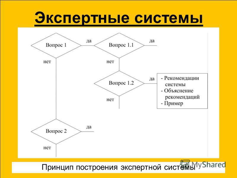 Экспертные системы Принцип построения экспертной системы