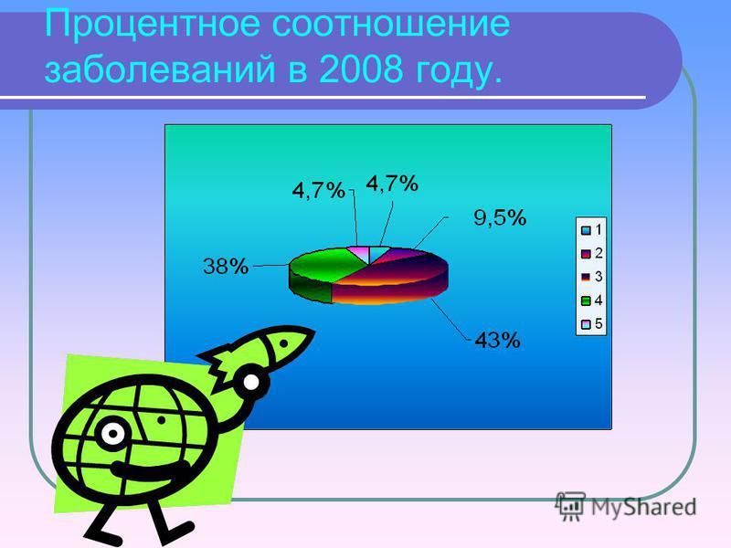 Процентное соотношение заболеваний в 2008 году.