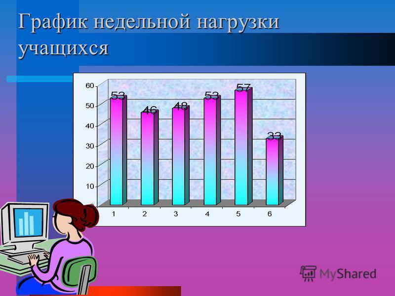 График недельной нагрузки учащихся