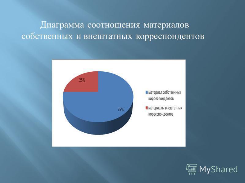 Диаграмма соотношения материалов собственных и внештатных корреспондентов