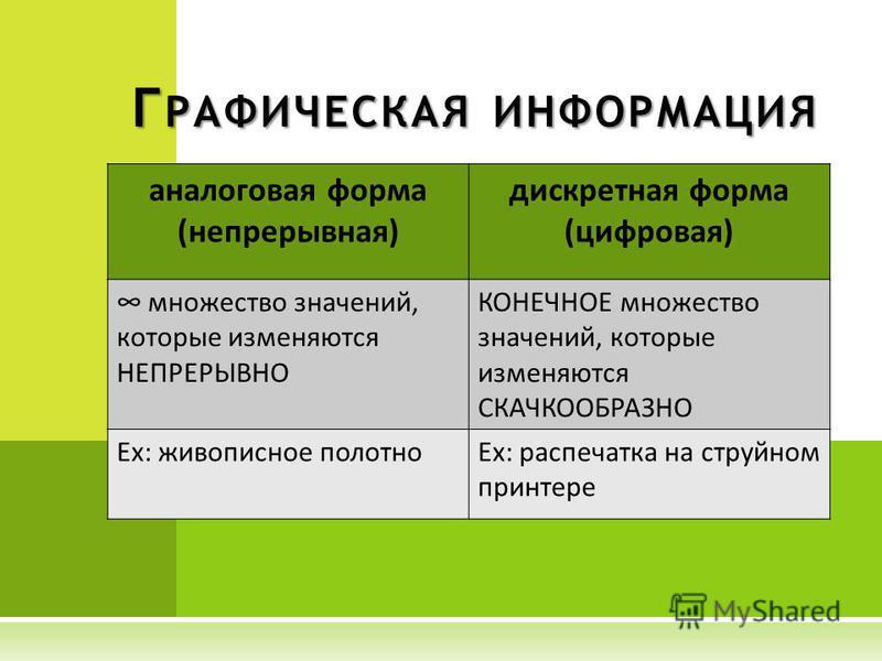 Г РАФИЧЕСКАЯ ИНФОРМАЦИЯ аналоговая форма (непрерывная) дискретная форма (цифровая) множество значений, которые изменяются НЕПРЕРЫВНО КОНЕЧНОЕ множество значений, которые изменяются СКАЧКООБРАЗНО Ex: живописное полотноEx: распечатка на струйном принте