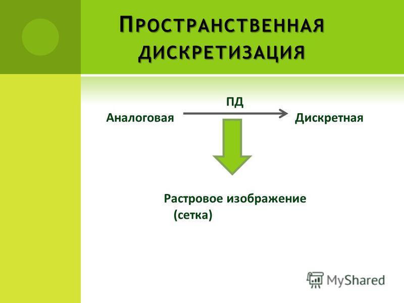 П РОСТРАНСТВЕННАЯ ДИСКРЕТИЗАЦИЯ ПД Аналоговая Дискретная Растровое изображение (сетка)