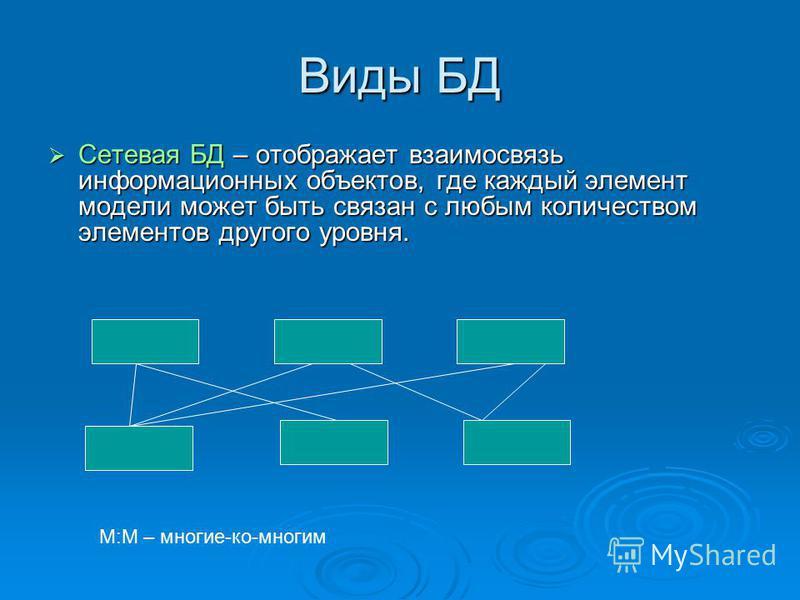Виды БД Сетевая БД – отображает взаимосвязь информационных объектов, где каждый элемент модели может быть связан с любым количеством элементов другого уровня. Сетевая БД – отображает взаимосвязь информационных объектов, где каждый элемент модели може