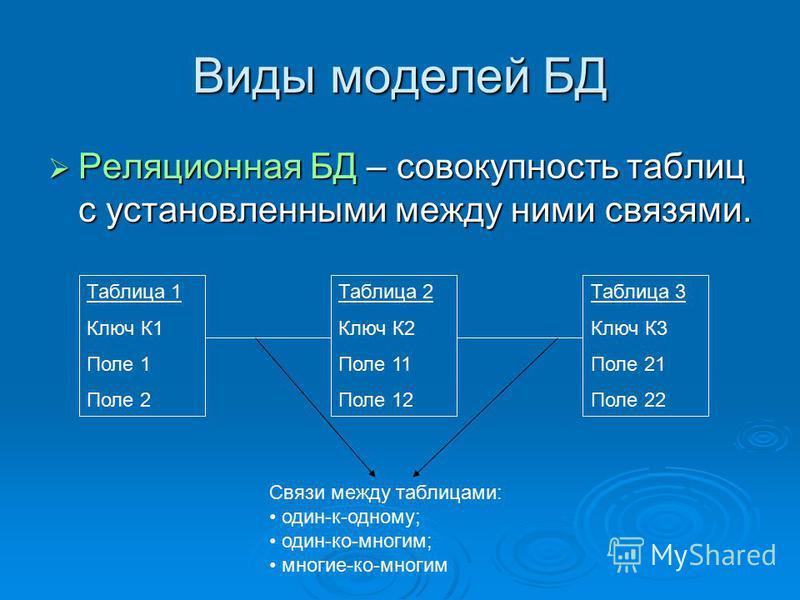Виды моделей БД Реляционная БД – совокупность таблиц с установленными между ними связями. Реляционная БД – совокупность таблиц с установленными между ними связями. Таблица 1 Ключ К1 Поле 1 Поле 2 Таблица 2 Ключ К2 Поле 11 Поле 12 Таблица 3 Ключ К3 По