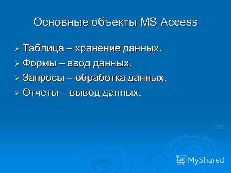 Основные объекты MS Access Таблица – хранение данных. Таблица – хранение данных. Формы – ввод данных. Формы – ввод данных. Запросы – обработка данных. Запросы – обработка данных. Отчеты – вывод данных. Отчеты – вывод данных.