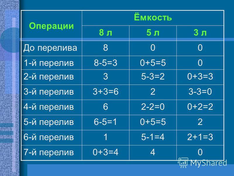 Операции Ёмкость 8 л 5 л 3 л До перелива 800 1-й перелив 8-5=30+5=50 2-й перелив 35-3=20+3=3 3-й перелив 3+3=623-3=0 4-й перелив 62-2=00+2=2 5-й перелив 6-5=10+5=52 6-й перелив 15-1=42+1=3 7-й перелив 0+3=440