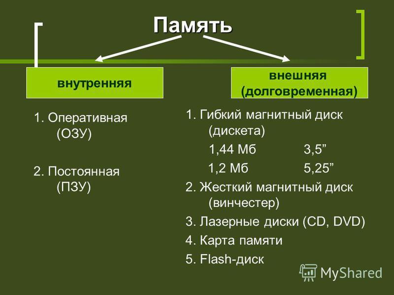 Память 1. Оперативная (ОЗУ) 2. Постоянная (ПЗУ) 1. Гибкий магнитный диск (дискета) 1,44 Мб 3,5 1,2 Мб 5,25 2. Жесткий магнитный диск (винчестер) 3. Лазерные диски (CD, DVD) 4. Карта памяти 5. Flash-диск внутренняя внешняя (долговременная)