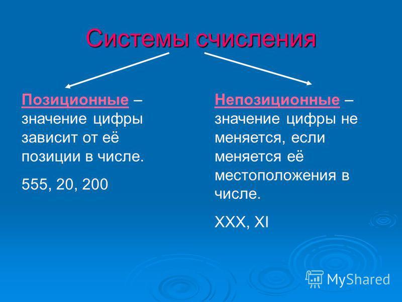 Позиционные – значение цифры зависит от её позиции в числе. 555, 20, 200 Непозиционные – значение цифры не меняется, если меняется её местоположения в числе. ХХХ, XI