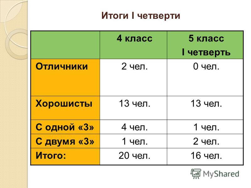 Итоги I четверти 4 класс 5 класс I четверть Отличники 2 чел.0 чел. Хорошисты 13 чел. С одной «3»4 чел.1 чел. С двумя «3»1 чел.2 чел. Итого:20 чел.16 чел.