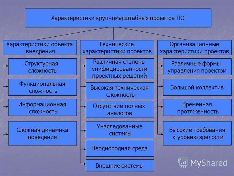 Характеристики крупномасштабных проектов ПО Характеристики объекта внедрения Технические характеристики проектов Организационные характеристики проектов Структурная сложность Функциональная сложность Информационная сложность Сложная динамика поведени
