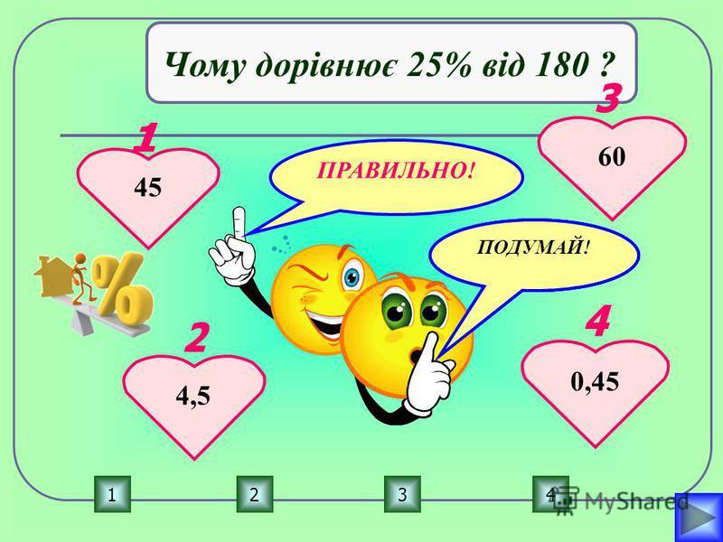 ПРАВИЛЬНО! ПОДУМАЙ! 1234 Чому дорівнює 25% від 180 ? 45 4,5 60 0,45