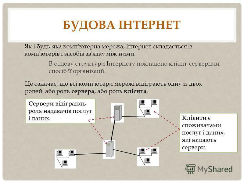 БУДОВА ІНТЕРНЕТ В основу структури Інтернету покладено клієнт-серверний спосіб її організації. Це означає, що всі комп'ютери мережі відіграють одну із двох ролей: або роль сервера, або роль клієнта. Сервери відіграють роль надавачів послуг і даних. К