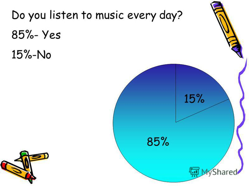 85% 15% Do you listen to music every day? 85%- Yes 15%-No