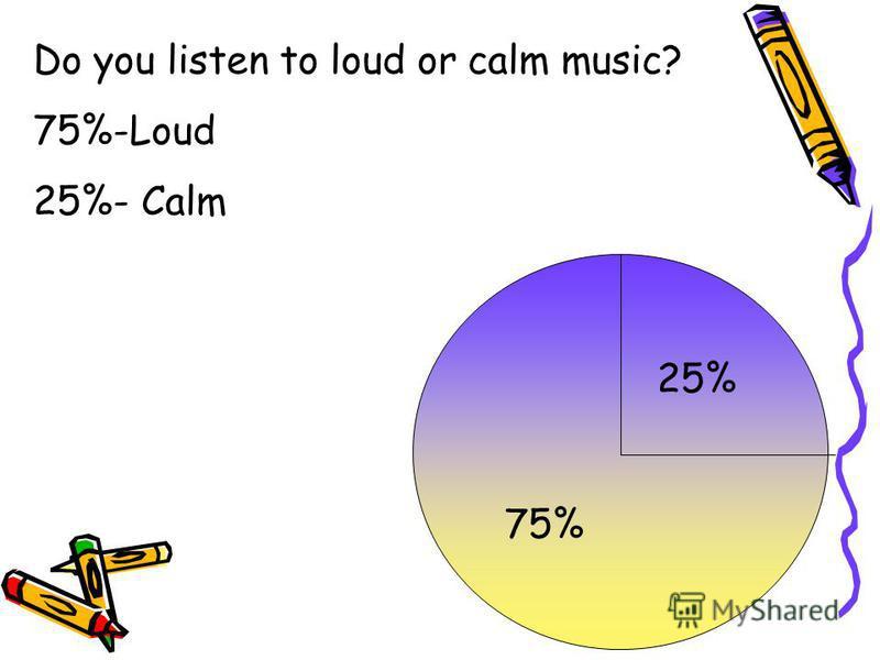 75% 25% Do you listen to loud or calm music? 75%-Loud 25%- Calm