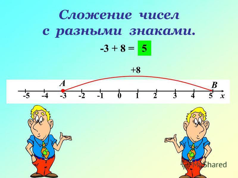 Сложение чисел с разными знаками. -3 + 8 = -5 -4 -3 -2 -1 0 1 2 3 4 5 х А В +8 5