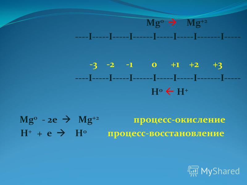 Mg 0 Mg +2 ----I-----I-----I------I-----I-----I-------I----- -3 -2 -1 0 +1 +2 +3 ----I-----I-----I------I-----I-----I-------I----- H 0 H + Mg 0 - 2 е Mg +2 процесс-окисление H + + е H 0 процесс-восстановление