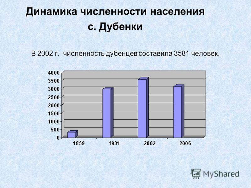 Динамика численности населения с. Дубенки В 2002 г. численность дубенцев составила 3581 человек.
