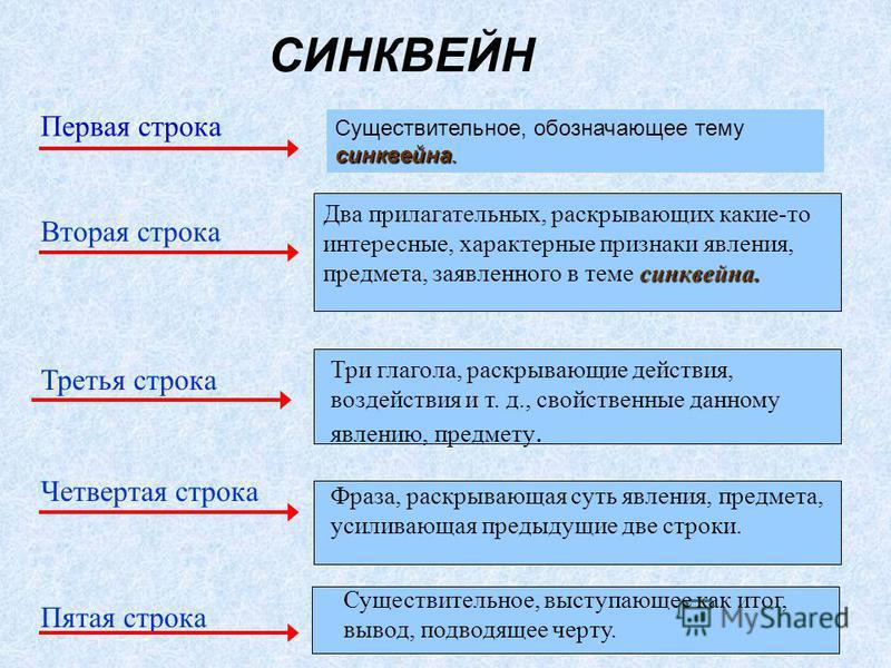 СИНКВЕЙН синквейна. Два прилагательных, раскрывающих какие-то интересные, характерные признаки явления, предмета, заявленного в теме синквейна. Три глагола, раскрывающие действия, воздействия и т. д., свойственные данному явлению, предмету. Фраза, ра