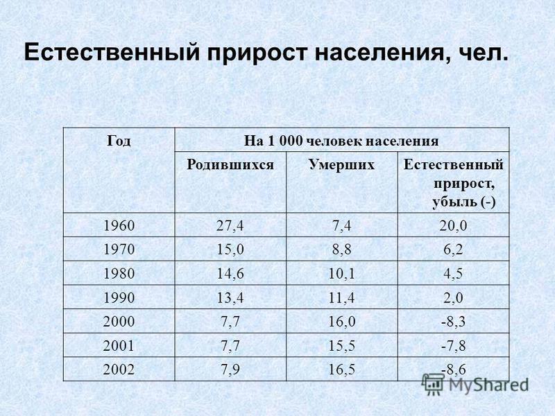 Естественный прирост населения, чел. Год На 1 000 человек населения Родившихся УмершихЕстественный прирост, убыль (-) 196027,47,420,0 197015,08,86,2 198014,610,14,5 199013,411,42,0 20007,716,0-8,3 20017,715,5-7,8 20027,916,5-8,6