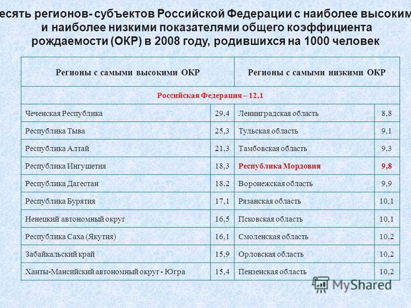 Десять регионов- субъектов Российской Федерации с наиболее высокими и наиболее низкими показателями общего коэффициента рождаемости (ОКР) в 2008 году, родившихся на 1000 человек Регионы с самыми высокими ОКРРегионы с самыми низкими ОКР Российская Фед
