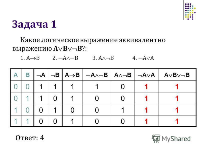 Задача 1 Какое логическое выражение эквивалентно выражению A B B?: 1. A B2. A B3. A B4. A A AB A BA B AA B B 001111011 011010011 100100111 110010011 Ответ: 4