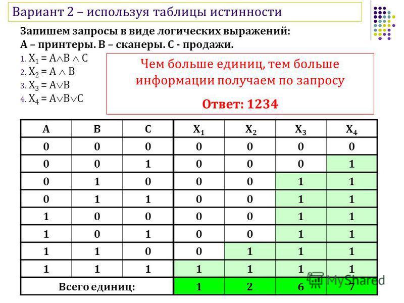 Вариант 2 – используя таблицы истинности Запишем запросы в виде логических выражений: А – принтеры. В – сканеры. С - продажи. 1. X 1 = A B C 2. X 2 = A В 3. X 3 = A В 4. X 4 = A B C ABCX1X1 X2 X2 X3X3 X4X4 0000000 0010001 0100011 0110011 1000011 1010