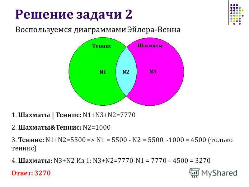 Решение задачи 2 1. Шахматы | Теннис: N1+N3+N2=7770 2. Шахматы&Теннис: N2=1000 3. Теннис: N1+N2=5500 => N1 = 5500 - N2 = 5500 -1000 = 4500 (только теннис) 4. Шахматы: N3+N2 Из 1: N3+N2=7770-N1 = 7770 – 4500 = 3270 Ответ: 3270 Воспользуемся диаграммам
